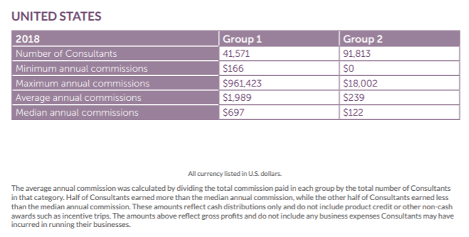 Scentsy Income Disclosure (2)